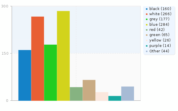 incomplete responses quot    quot no answers quot  and not  quot completed not displayed    Creative Bar Graphs