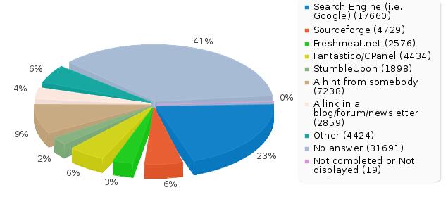 statistics   limesurvey manualstatistics pie chart png
